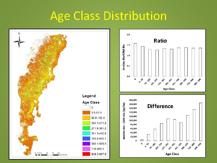 Age Class Distribution Ratio Difference
