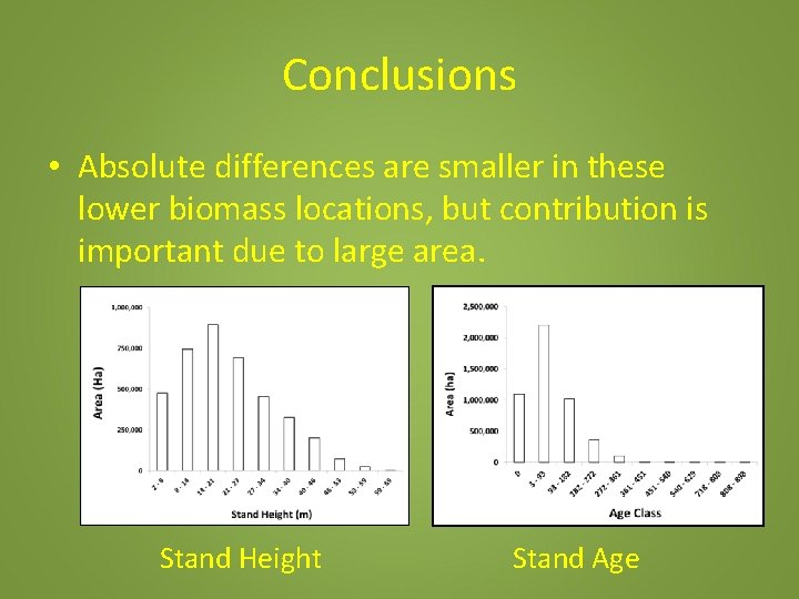 Conclusions • Absolute differences are smaller in these lower biomass locations, but contribution is