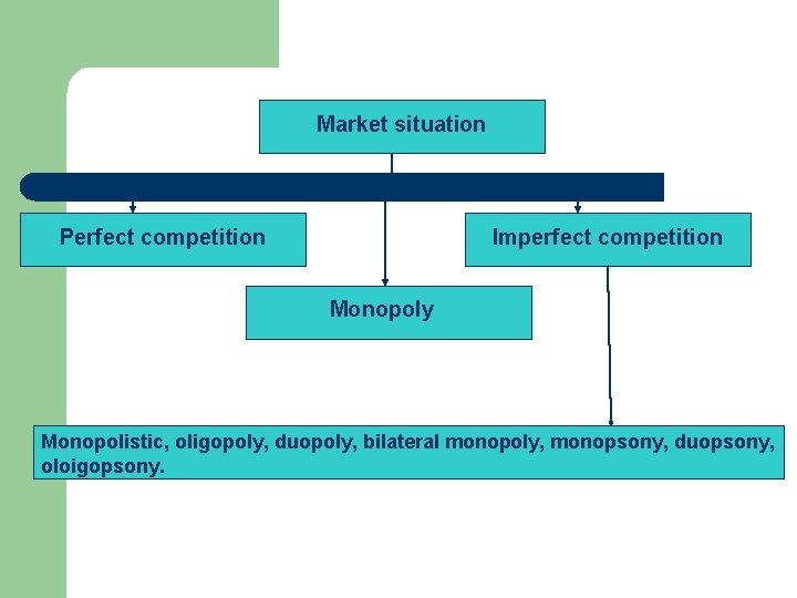 Market situation Perfect competition Imperfect competition Monopoly Monopolistic, oligopoly, duopoly, bilateral monopoly, monopsony, duopsony,