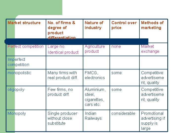 Market structure No. of firms & degree of product differentiation Perfect competition Large no.