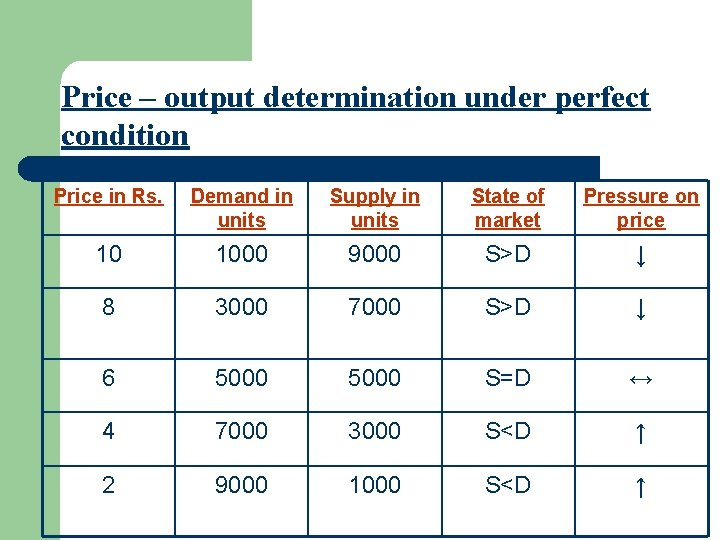 Price – output determination under perfect condition Price in Rs. Demand in units Supply
