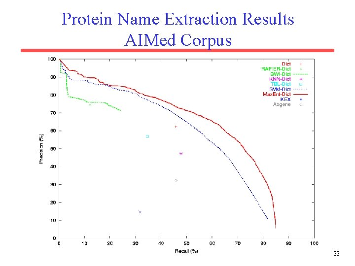 Protein Name Extraction Results AIMed Corpus 33