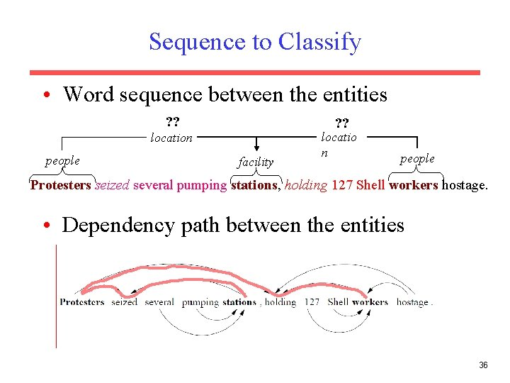 Sequence to Classify • Word sequence between the entities ? ? location people facility