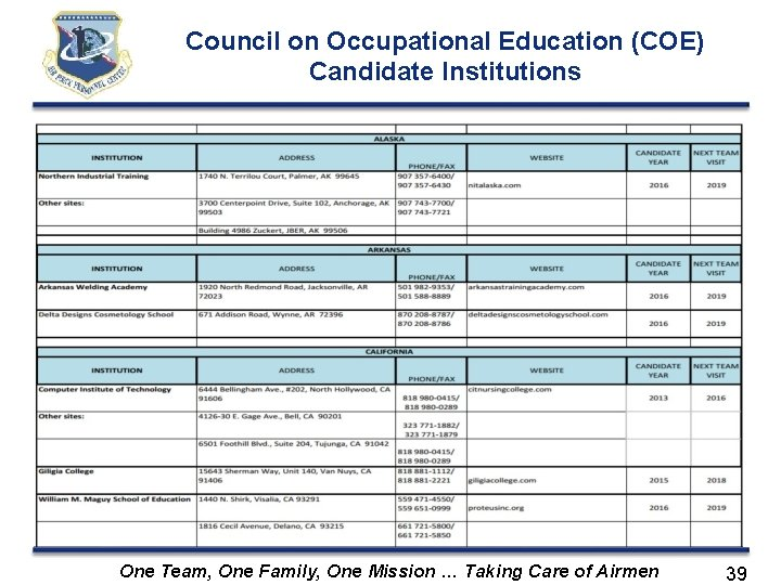 Council on Occupational Education (COE) Candidate Institutions One Team, One Family, One Mission …
