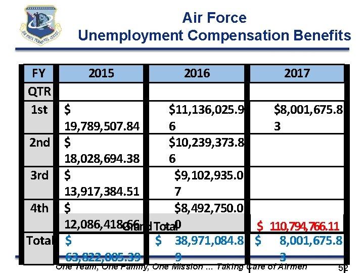 Air Force Unemployment Compensation Benefits FY 2015 2016 2017 QTR 1 st $ $11,
