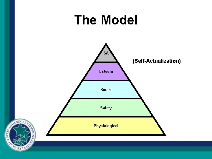 The Model SA (Self-Actualization) Esteem Social Safety Physiological