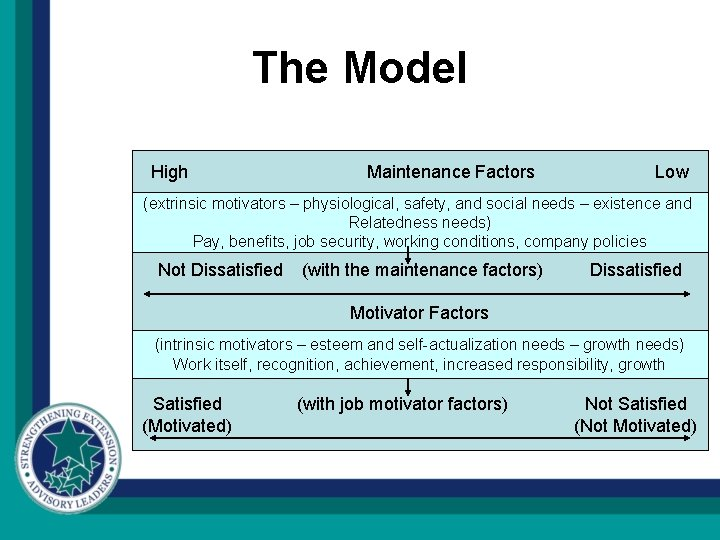 The Model High Maintenance Factors Low (extrinsic motivators – physiological, safety, and social needs