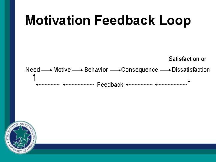 Motivation Feedback Loop Satisfaction or Need Motive Behavior Consequence Feedback Dissatisfaction