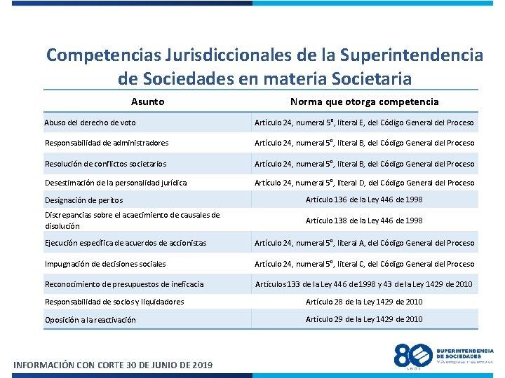 Competencias Jurisdiccionales de la Superintendencia de Sociedades en materia Societaria Asunto Norma que otorga