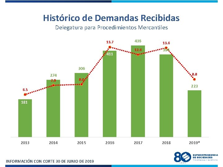 Histórico de Demandas Recibidas Delegatura para Procedimientos Mercantiles 500 450 13. 7 400 411