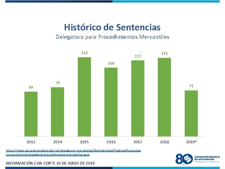 Histórico de Sentencias Delegatura para Procedimientos Mercantiles 122 117 121 106 69 2013 76