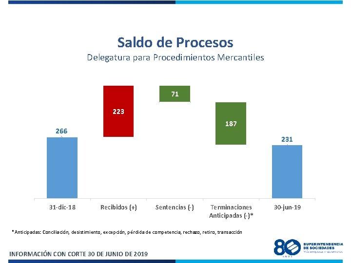 Saldo de Procesos Delegatura para Procedimientos Mercantiles 71 223 187 266 31 -dic-18 231