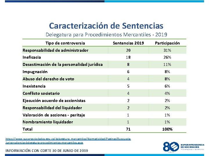 Caracterización de Sentencias Delegatura para Procedimientos Mercantiles - 2019 Tipo de controversia Sentencias 2019