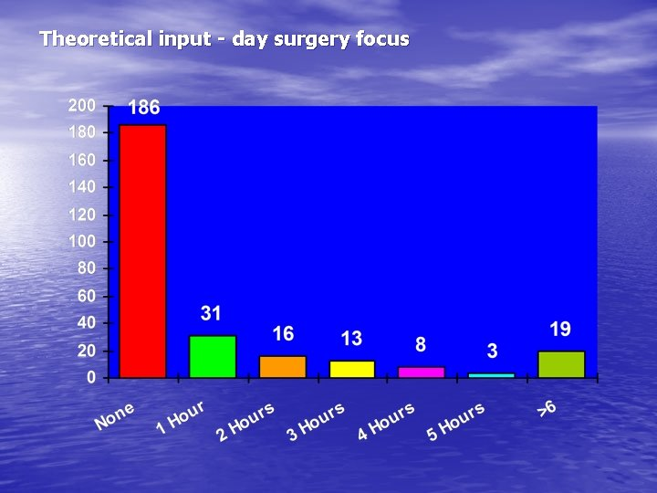 Theoretical input - day surgery focus