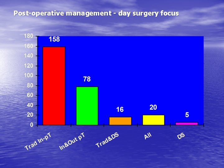 Post-operative management - day surgery focus