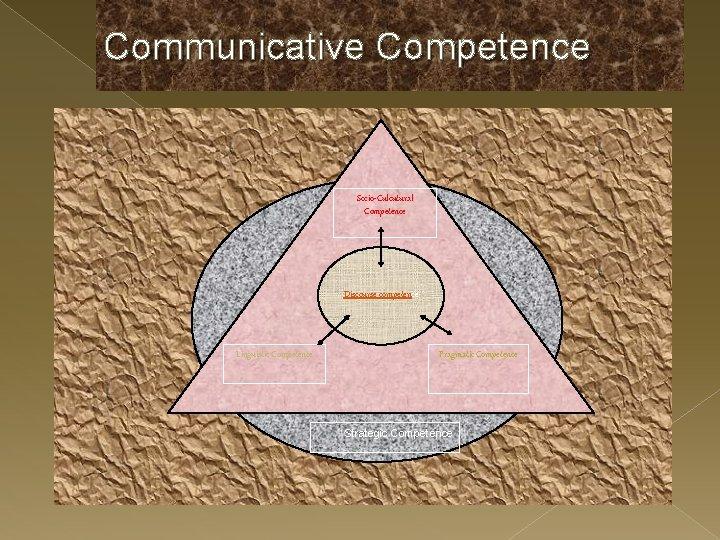 Communicative Competence Socio-Culcutural Competence Discourse competence Linguistic Competence Pragmatic Competence Strategic Competence
