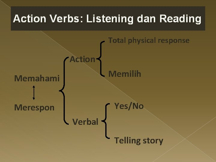 Action Verbs: Listening dan Reading Total physical response Action Memilih Memahami Yes/No Merespon Verbal