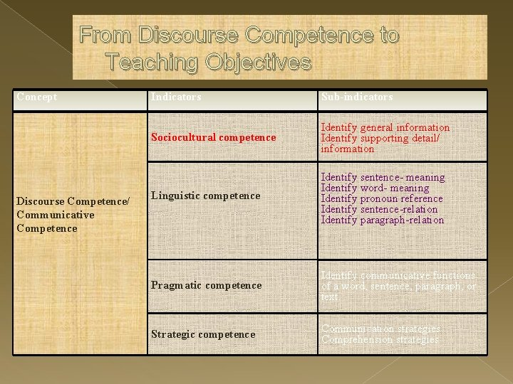 From Discourse Competence to Teaching Objectives Concept Discourse Competence/ Communicative Competence Indicators Sub-indicators Sociocultural