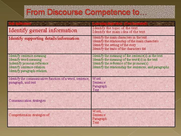 From Discourse Competence to… Sub-indicators Learning objectives (Text bounded) Identify general information Identify the
