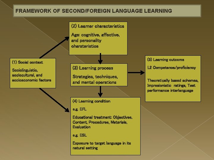 FRAMEWORK OF SECOND/FOREIGN LANGUAGE LEARNING (2) Learner characteristics Age: cognitive, affective, and personality charateristics