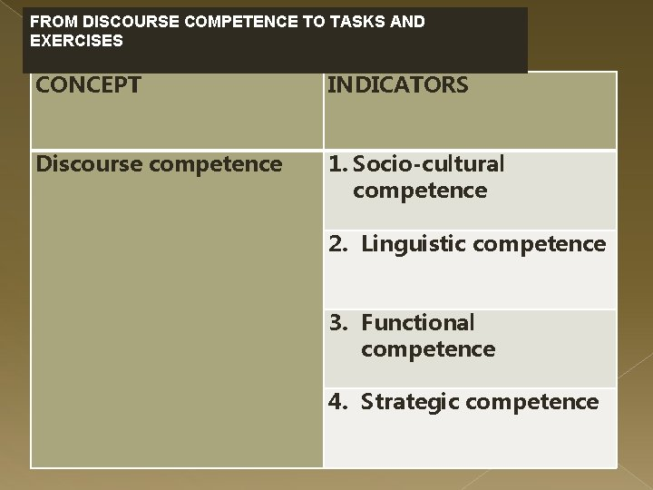 FROM DISCOURSE COMPETENCE TO TASKS AND EXERCISES CONCEPT INDICATORS Discourse competence 1. Socio-cultural competence
