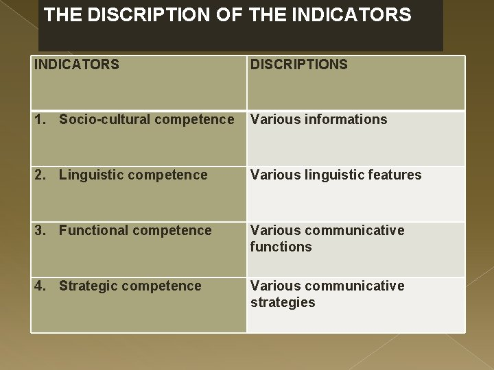 THE DISCRIPTION OF THE INDICATORS DISCRIPTIONS 1. Socio-cultural competence Various informations 2. Linguistic competence