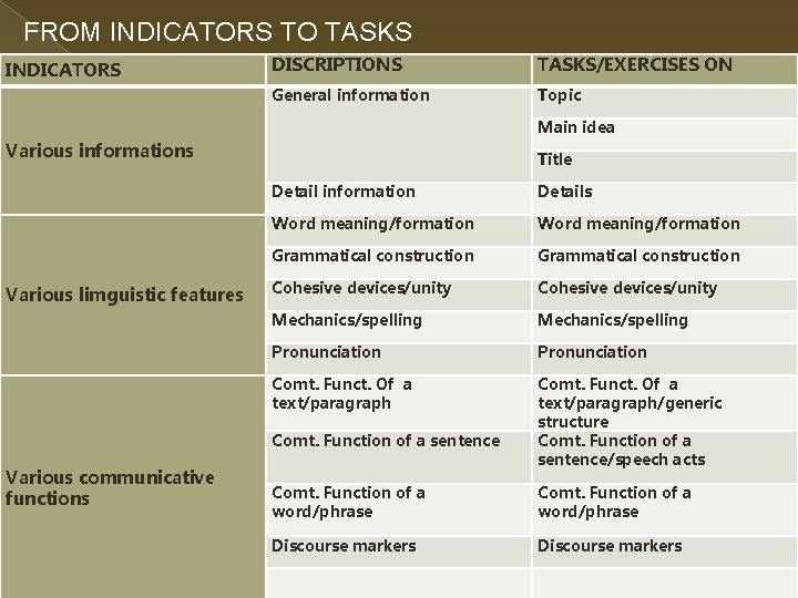 FROM INDICATORS TO TASKS INDICATORS DISCRIPTIONS TASKS/EXERCISES ON General information Topic Main idea Various