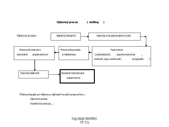 Výberový proces : Detailný dotazník Pracovné interview vykonané supervisorom Pracovné pozadie a referencie (