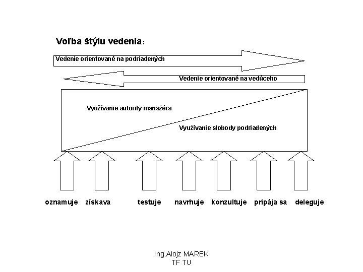 Voľba štýlu vedenia : Vedenie orientované na podriadených Vedenie orientované na vedúceho Využívanie autority