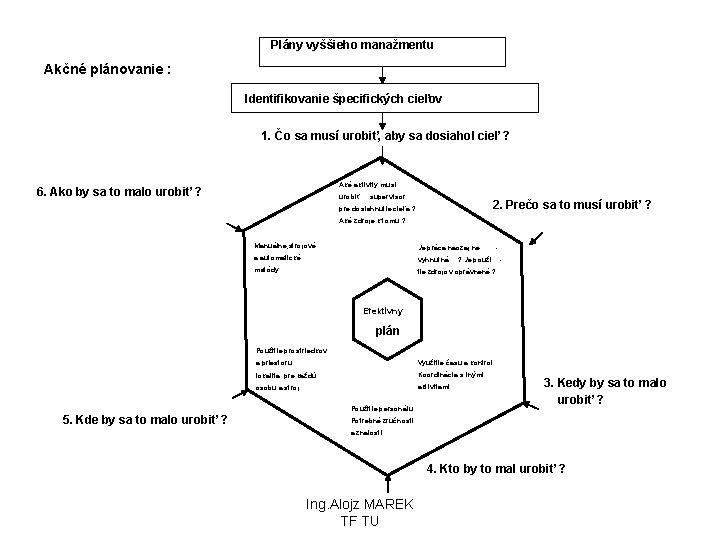 Plány vyššieho manažmentu Akčné plánovanie : Identifikovanie špecifických cieľov 1. Čo sa musí urobiť,
