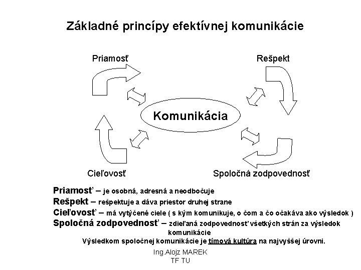 Základné princípy efektívnej komunikácie Priamosť Rešpekt Komunikácia Cieľovosť Spoločná zodpovednosť Priamosť – je osobná,