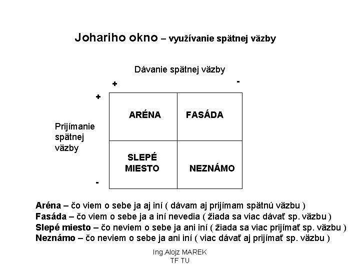 Johariho okno – využívanie spätnej väzby Dávanie spätnej väzby - + + ARÉNA FASÁDA