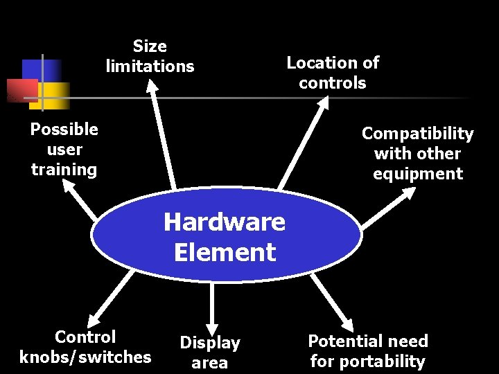 Size limitations Possible user training Location of controls Compatibility with other equipment Hardware Element