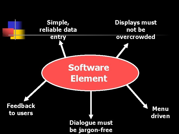 Simple, reliable data entry Displays must not be overcrowded Software Element Feedback to users