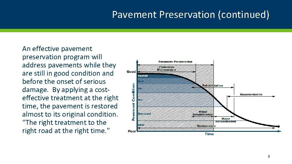 Pavement Preservation (continued) An effective pavement preservation program will address pavements while they are