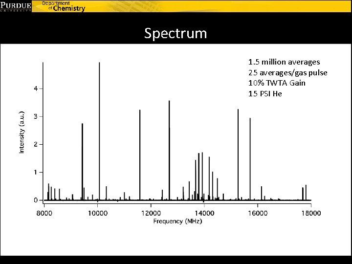 Spectrum 1. 5 million averages 25 averages/gas pulse 10% TWTA Gain 15 PSI He
