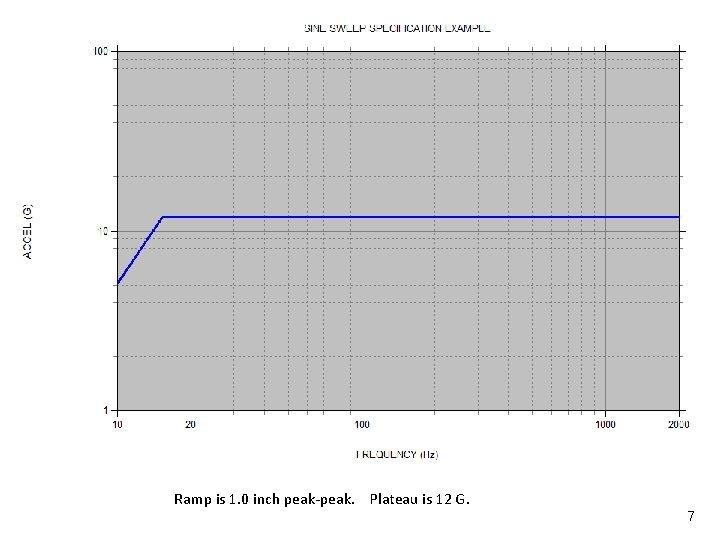 Sine Amplitude Metrics Vibrationdata Ramp is 1. 0 inch peak-peak. Plateau is 12 G.