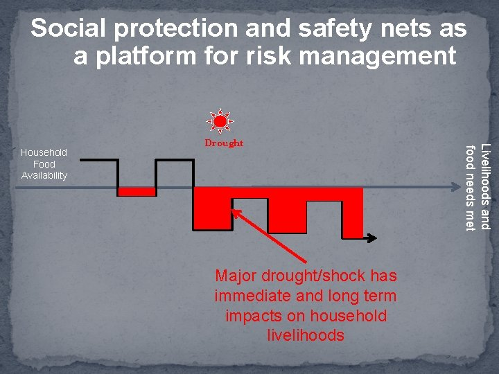 Social protection and safety nets as a platform for risk management Major drought/shock has