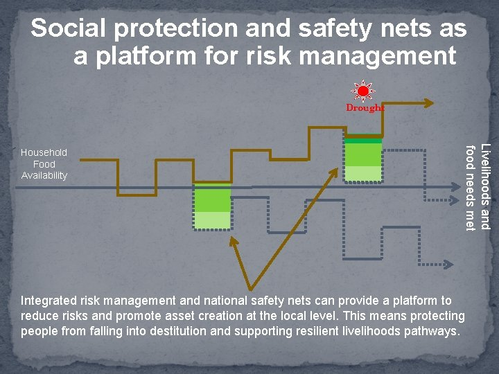 Social protection and safety nets as a platform for risk management Drought Livelihoods and