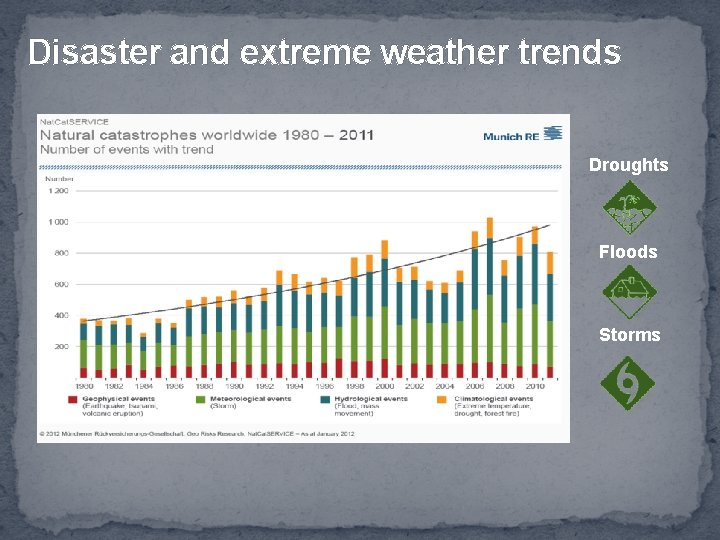 Disaster and extreme weather trends Droughts Floods Storms