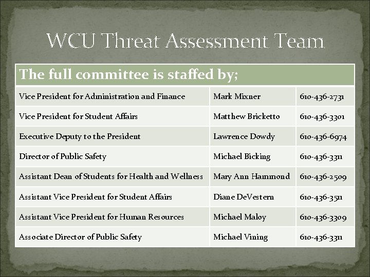 WCU Threat Assessment Team The full committee is staffed by ; The full committee