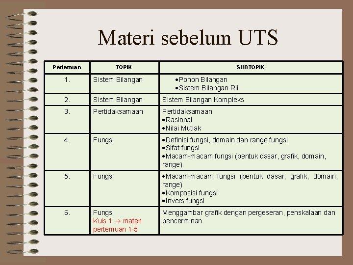 Materi sebelum UTS Pertemuan TOPIK SUBTOPIK Pohon Bilangan Sistem Bilangan Riil 1. Sistem Bilangan
