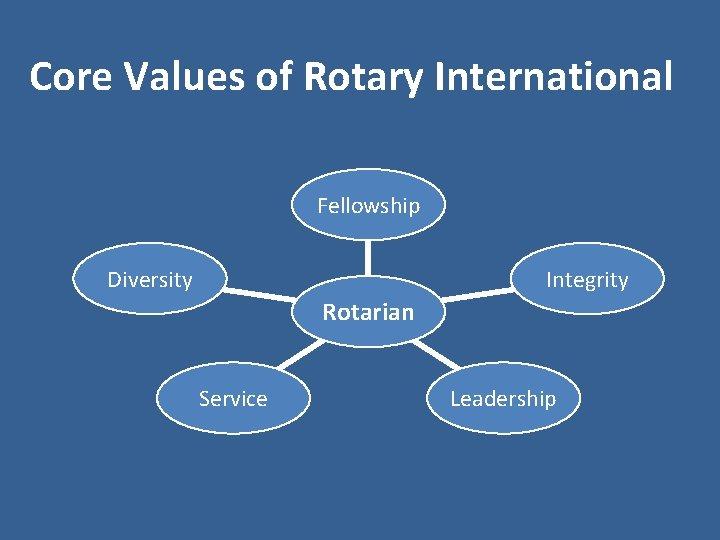 Core Values of Rotary International Fellowship Diversity Integrity Rotarian Service Leadership
