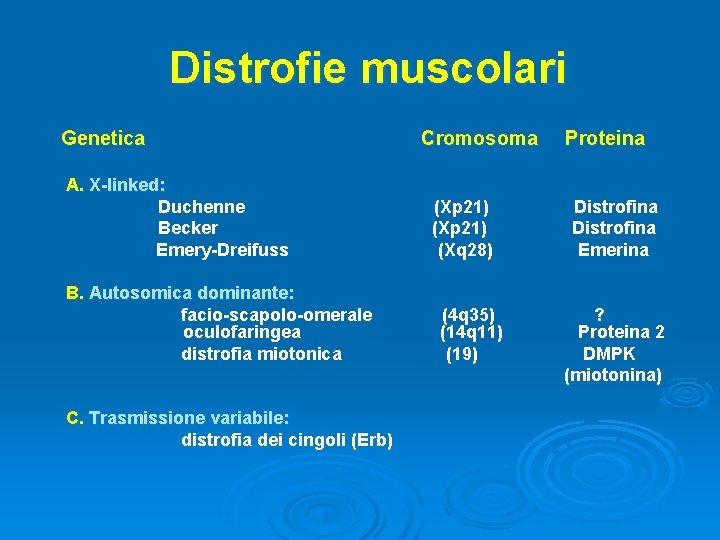 Distrofie muscolari Genetica A. X-linked: Duchenne Becker Emery-Dreifuss B. Autosomica dominante: facio-scapolo-omerale oculofaringea distrofia