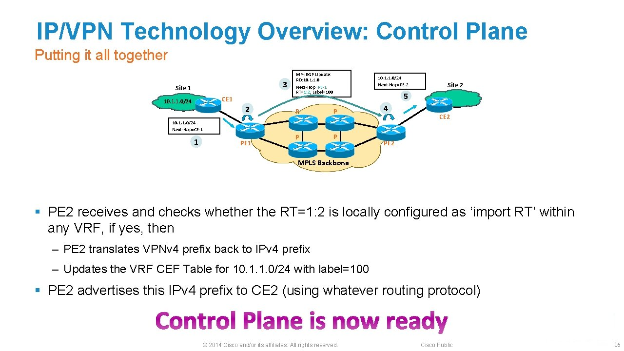 IP/VPN Technology Overview: Control Plane Putting it all together 3 Site 1 CE 1