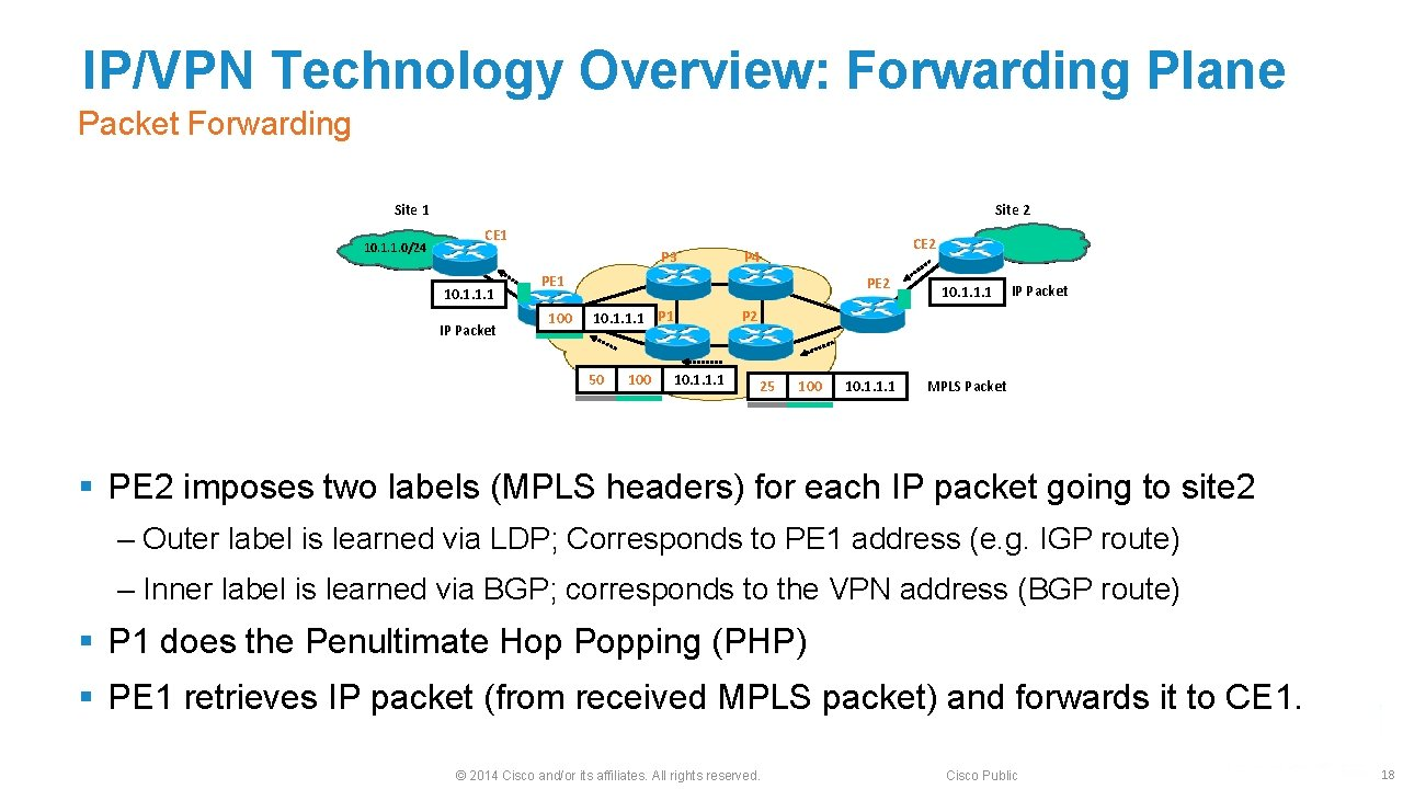 IP/VPN Technology Overview: Forwarding Plane Packet Forwarding Site 1 10. 1. 1. 0/24 Site