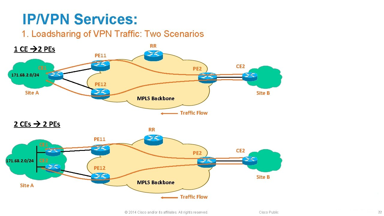 IP/VPN Services: 1. Loadsharing of VPN Traffic: Two Scenarios 1 CE 2 PEs RR
