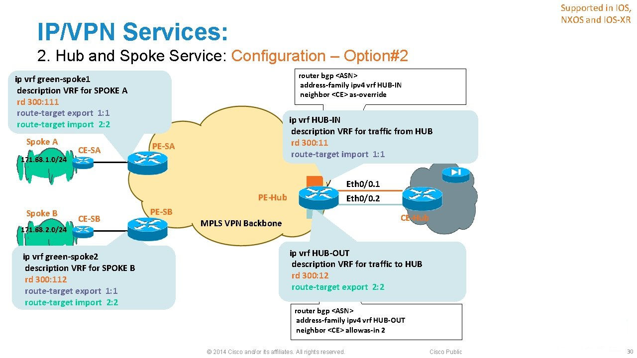 Supported in IOS, NXOS and IOS-XR IP/VPN Services: 2. Hub and Spoke Service: Configuration