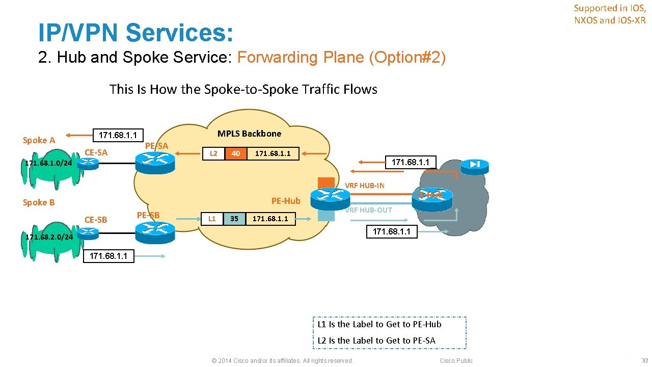 Supported in IOS, NXOS and IOS-XR IP/VPN Services: 2. Hub and Spoke Service: Forwarding