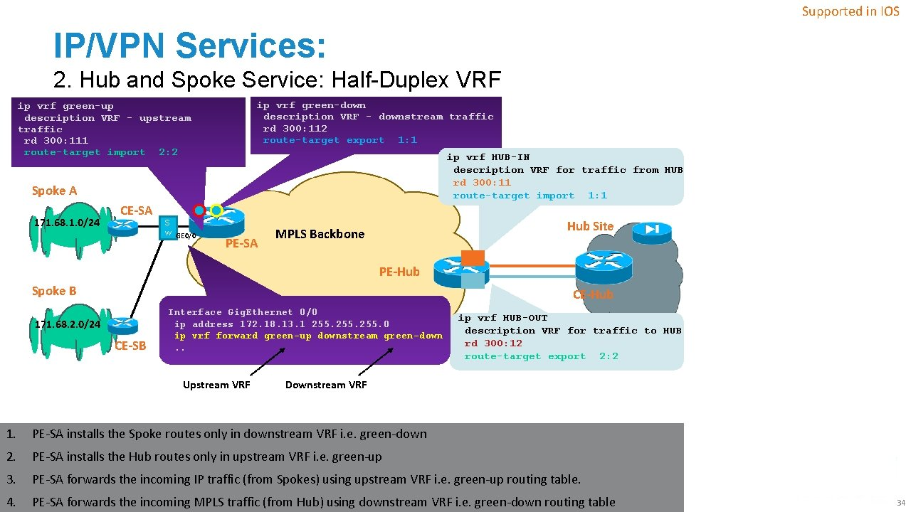 Supported in IOS IP/VPN Services: 2. Hub and Spoke Service: Half-Duplex VRF ip vrf